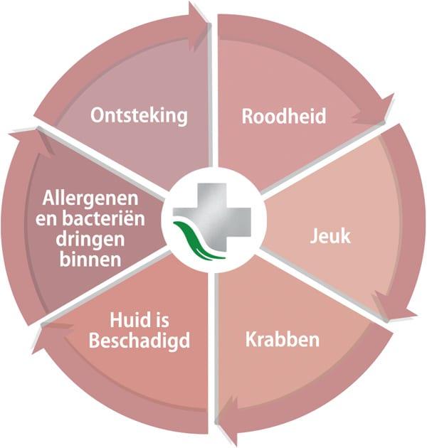 ALHYDRAN jeuk-krab-cyclus bij eczeem
